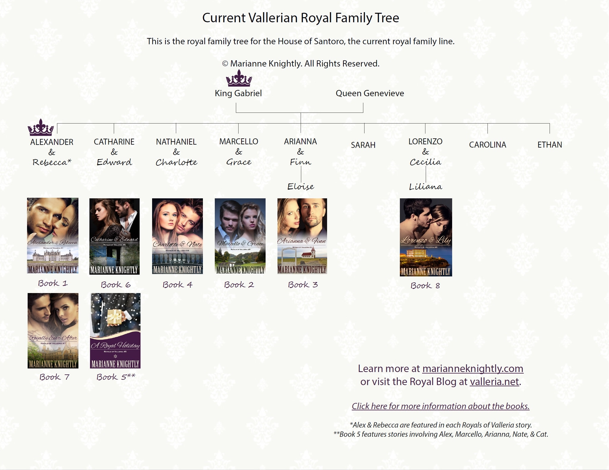 Gabriel's Family Tree (Marianne Knightly's Valleria)
